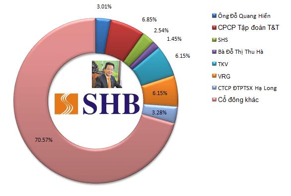Bầu hiển nắm giữ bao nhiêu cổ phần SHB