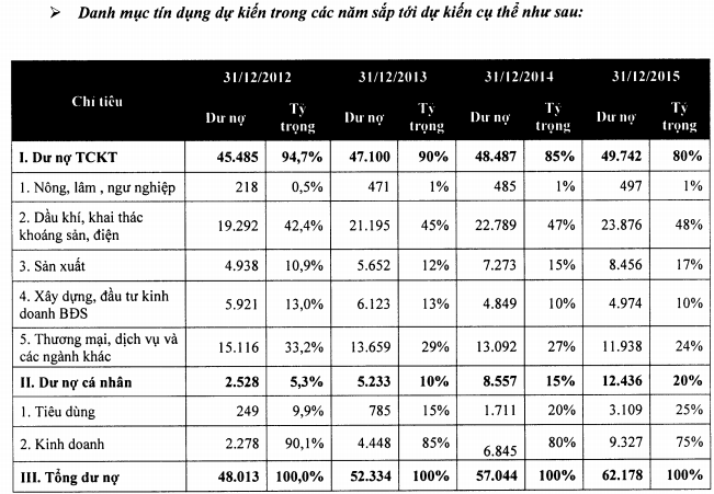 ngân hàng cổ phần đại chúng việt nam từ hợp nhất pvfc và westeren bank