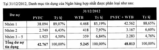 ngan-hang-co-phan-dai-chung-viet-nam-tu-hop-nhat-pvfc-westernbank-3