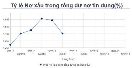 nợ xấu giảm về mức 4.46%