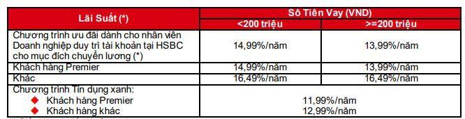 bảng lãi suất vay tín chấp HSBC được cập nhật mới nhất 2020