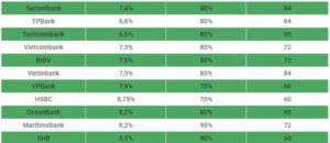 Vay mua ôtô trả góp tại ngân hàng nào lãi suất thấp nhất hiện nay?