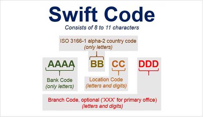 Quy ước về mã Swift Code