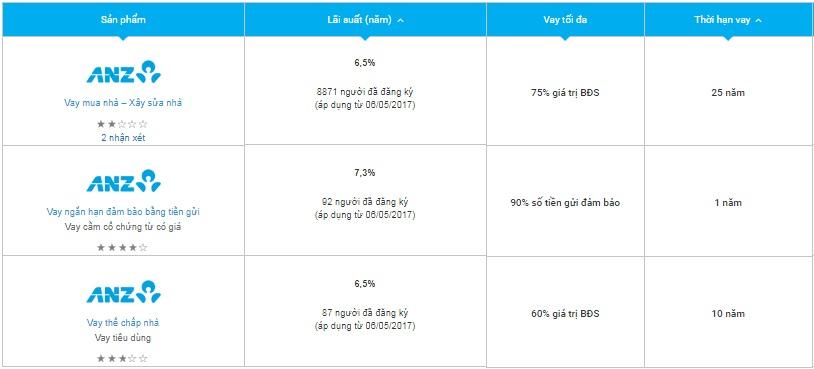 Bảng lãi suất vay thế chấp ANZ (theo TheBank.Vn)