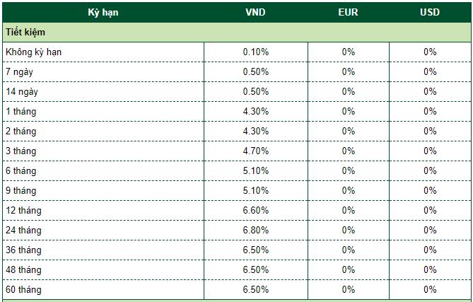 Lãi suất gửi tiết kiệm dành cho khách hàng cá nhân ngân hàng Vietcombank