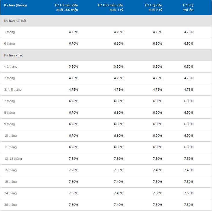 Bảng lãi suất gửi tiết kiệm VIB tại quầy giao dịch