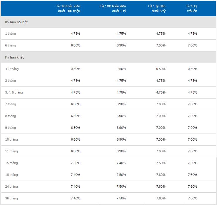 Bảng lãi suất gửi tiết kiệm VIB trực tuyến