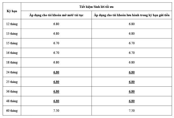 Bảng lãi suất gửi tiết kiệm ngân hàng Liên Việt sinh lời tối ưu
