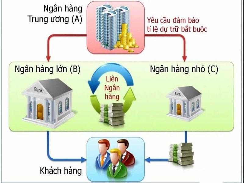 ý nghĩa lãi suất liên ngân hàng