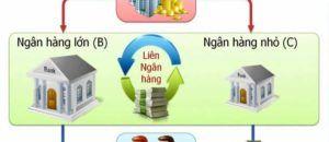 Những vấn đề quan trọng về lãi suất liên ngân hàng hiện nay