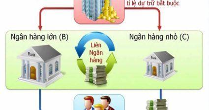 lãi suất liên ngân hàng